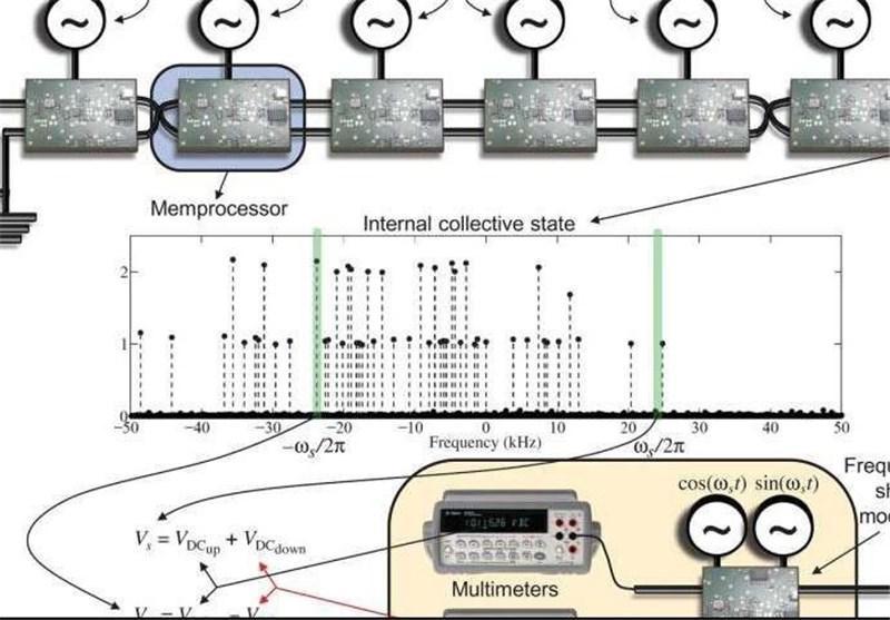 ساخت نخستین مم رایانه شبیه مغز انسان