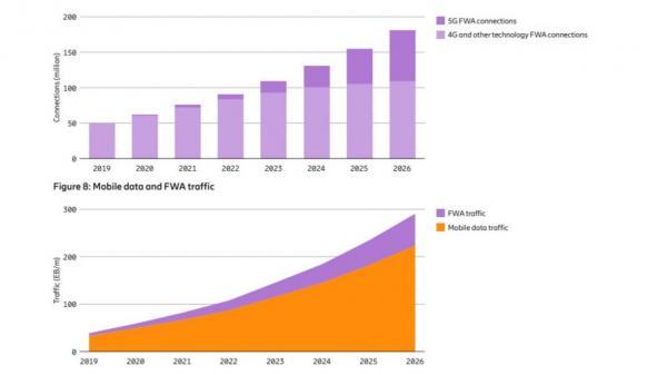 شرکت اریکسون: تا یک ماه دیگر شبکه 5G در دسترس یک میلیارد نفر قرار خواهد گرفت